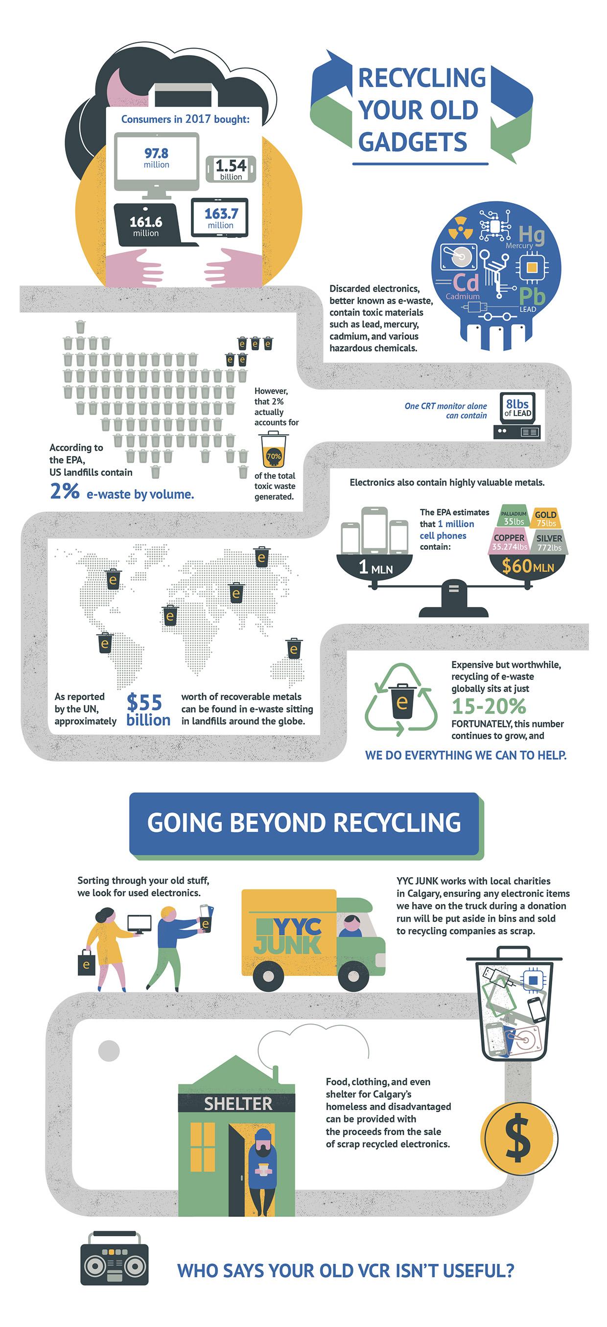 junk removal calgary, e-waste calgary